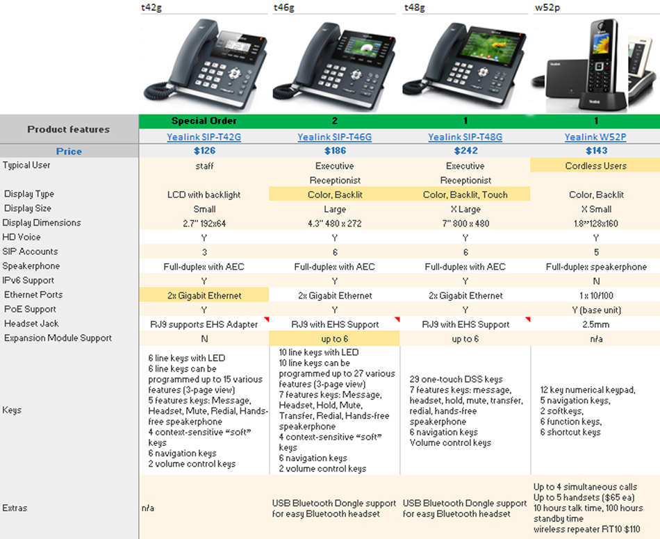 Proximiti Yealink Phone Options