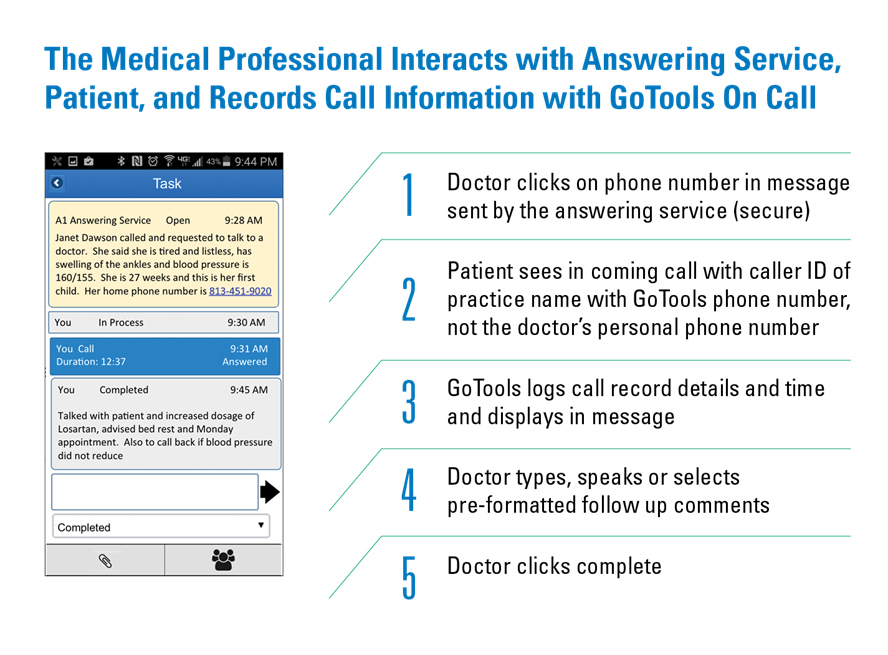 The Medical Professional Interacts with Answering Service, Patient, and Records Call Information with GoTools On Call