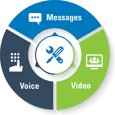 Messages, Voice, and Video
