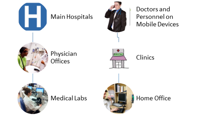 Health Care Systems diagram