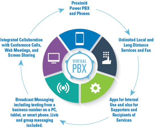 Proximiti Power PBX